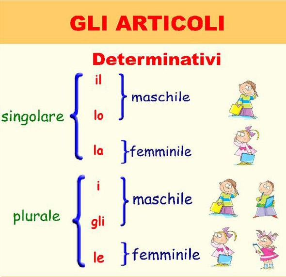 Artículos determinados en Italiano