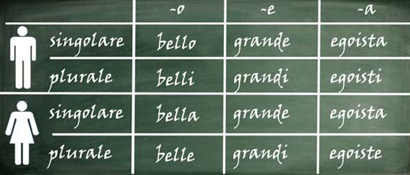 Tabla de adjetivos en italiano